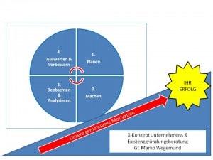 Motivation des Existenzgründers, der Gründerin  und der Unternehmensberatung X-Konzept dargestellt am Beispiel eines PDCA Zyklus nach Deming.