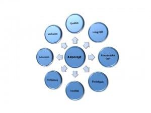 Leitbild der Firma X-Konzept für Existenzgründer, Gründer, Gründerinnen und Unternehmern aus dem Barnim für das Land Brandenburg die Gemeinde Wandlitz Ebesrwalde Bernau Prenzlau Oranienburg und  das Land Berlin.