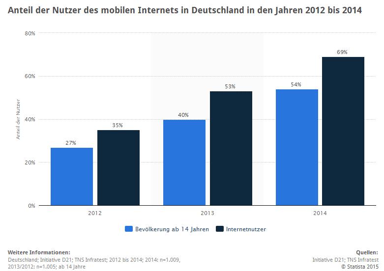 Nutzung des mobilen Internets in Deutschland.