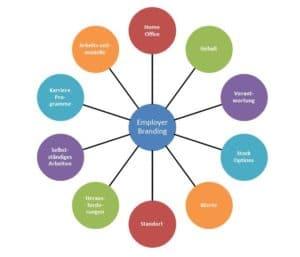 Employer Branding hat Auswirkungen auf alle Bereiche der Arbeitskraft.