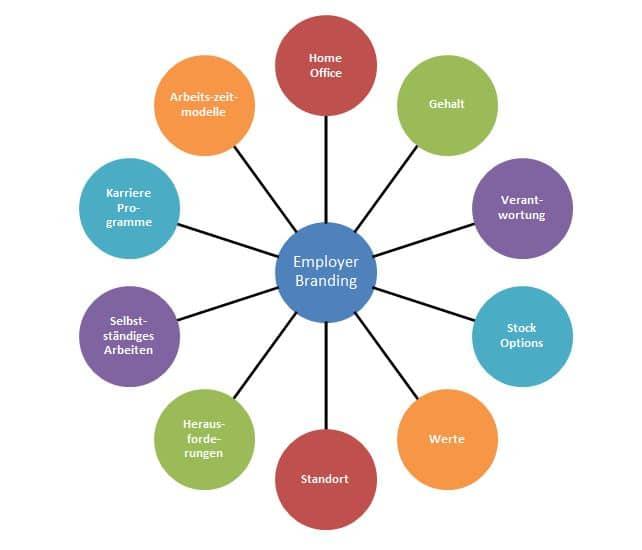 Teil 1: Employer Branding für kleine und mittelständische Unternehmen (KMU)