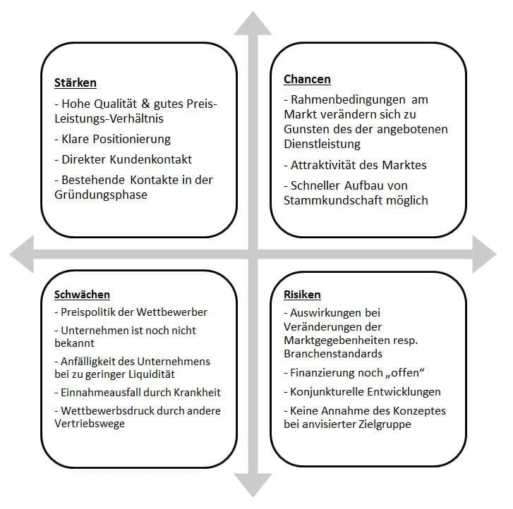 SWOT Analyse für Konzept Fuhrunternehmen und Transportunternehmen