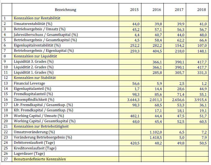 Betriebswirtschaftliche Kennzahlen im Businessplan