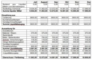 Businenessplan Kosmetikstudio 24 monatiger Liquiditätsplan