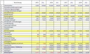 Gewinn- und Verlustrechnung Überblick