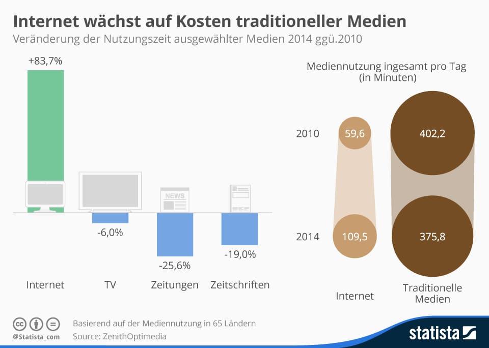 Google vs. klassische Medien Radio, Fernsehen & Print