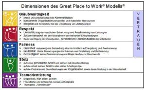 Konzept zur Analyse der Mitarbeiterorientierung