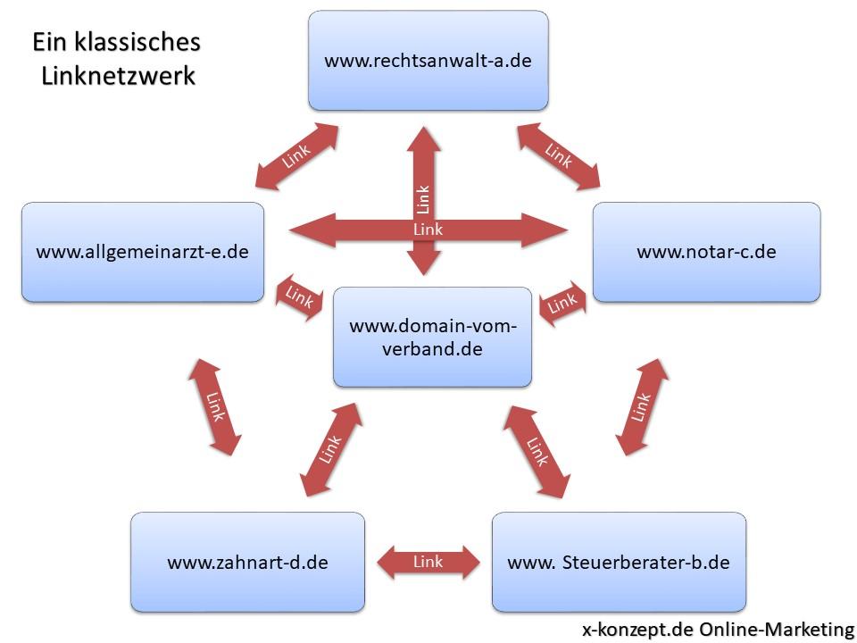 Linknetzwerk durch reziproke Verlinkung