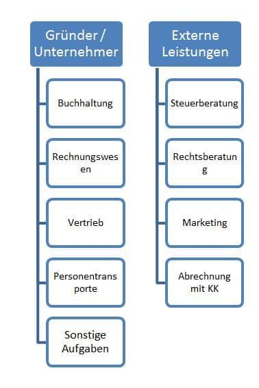 Organigram für GründungTransportunternehmen.