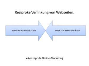 Beispiel für reziproke Links.