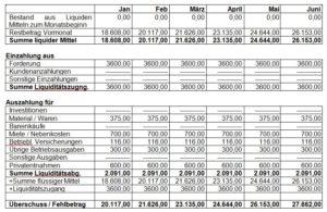 Selsbständig mit Kosemtikstudio 24 monatiger Liquiditätsplan